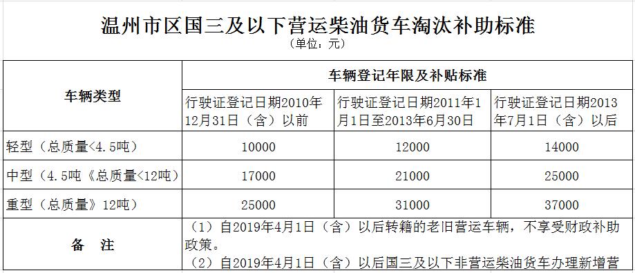 """020国三货车淘汰最高补贴11.6万---各地政策汇总"""""""