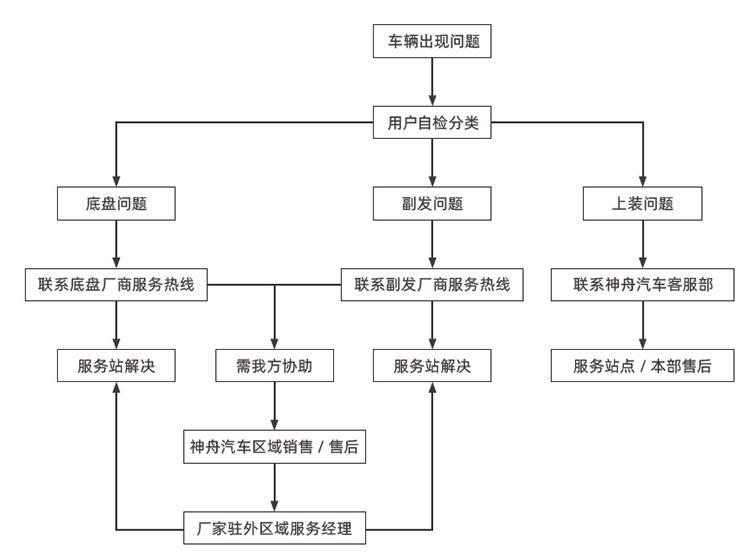 专汽通深度测评|上海神舟汽车节能环保有限公司——为未来智造