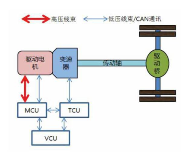 哪些因素影响了纯电动卡车AMT变速器换挡性能?