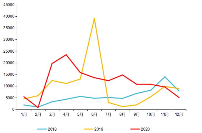 天然气重卡销量分析:重汽/解放/陕汽鼎立 乘龙/红岩/北奔崛起