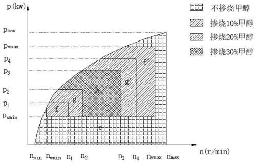 专汽通专利解读:单缸柴油机掺烧气态甲醇燃料的控制系统及方法