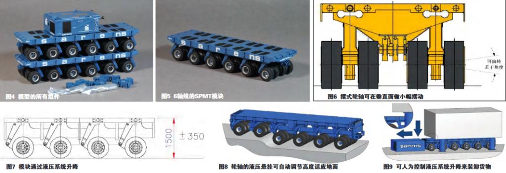"SPMT到底是什么?--陆地最强运输工具,人称车中""陆地大力士""SPMT"