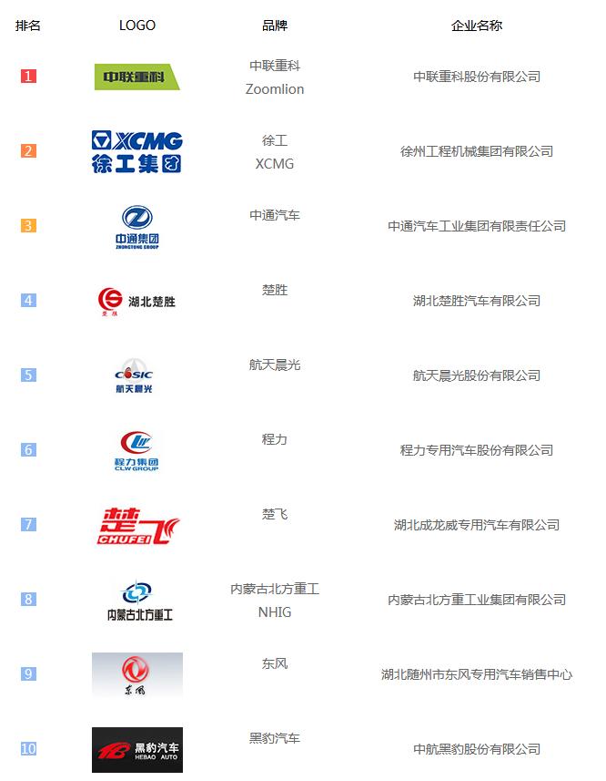 """020年度国内最受欢迎吸污车Top10企业介绍"""""""
