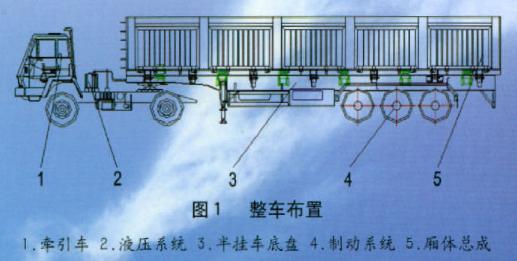 侧翻半挂车设计要求介绍及使用注意事项说明