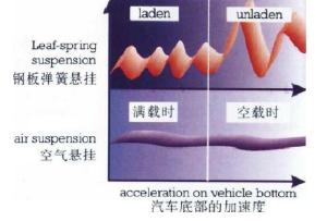 让你彻底了解重型卡车空气悬架组成及优势特点(附空气悬架结构特点对比及国内外主流产品对比)
