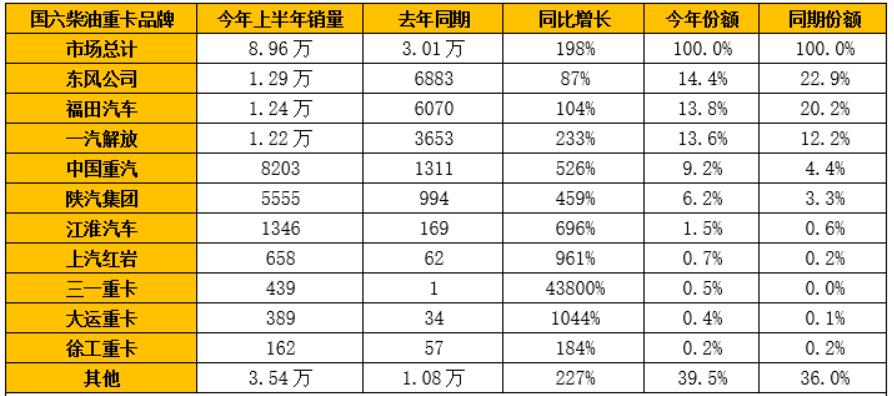 东风/福田/解放争冠 三一/大运增速高!国六柴油重卡上半年销9万涨2倍