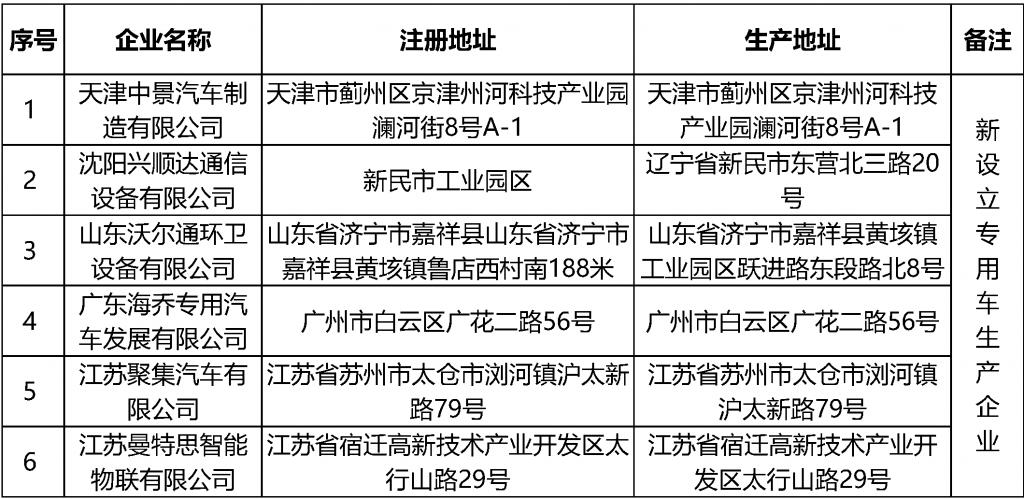 第348批《道路机动车辆生产企业及产品公告》已公布,新能源商用车再次暴涨!