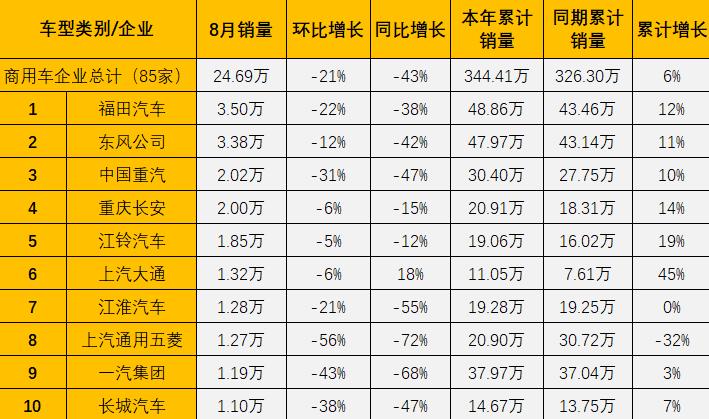 """中卡遭遇年内首次""""连降"""" 轻客继续""""独涨"""" 8月商用车市场销量分析"""