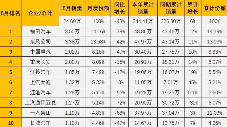 福田蝉联榜首 重汽保持前三 大通逆增升至第六 8月商用车销量排行