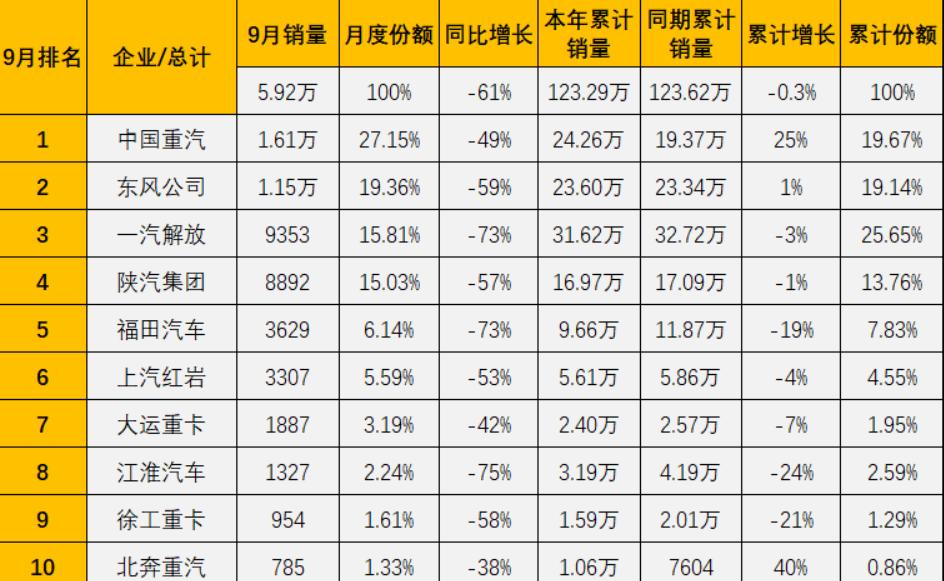 两家企业销量破万 东风保持前二 红岩份额继续超5% 9月重卡销量排行前十